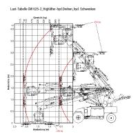 Last Tabelle GW 625-2_Highlifter-hyd.Drehen_hyd.Schwenken