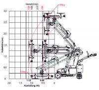 Glassworker GW 295 Lastendiagramm zur Darstellung höchster Flexibilität